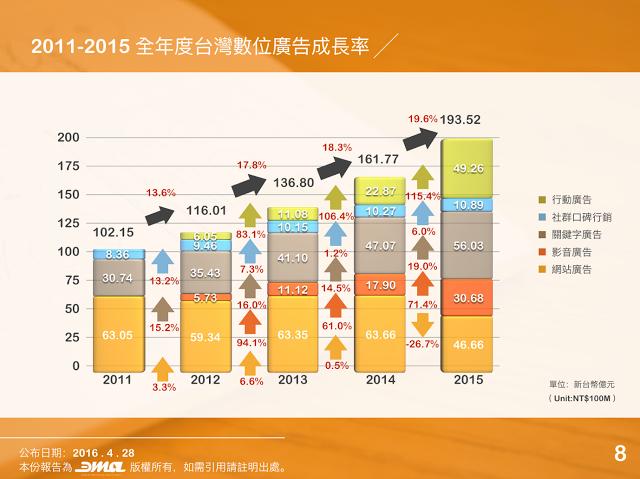 台灣廣告投放成長率