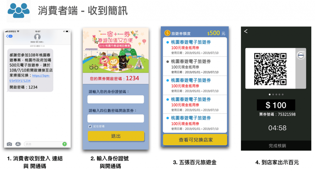 消費者電子旅遊券平台